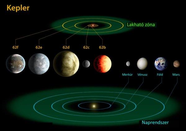 exobolygók tudományos tények